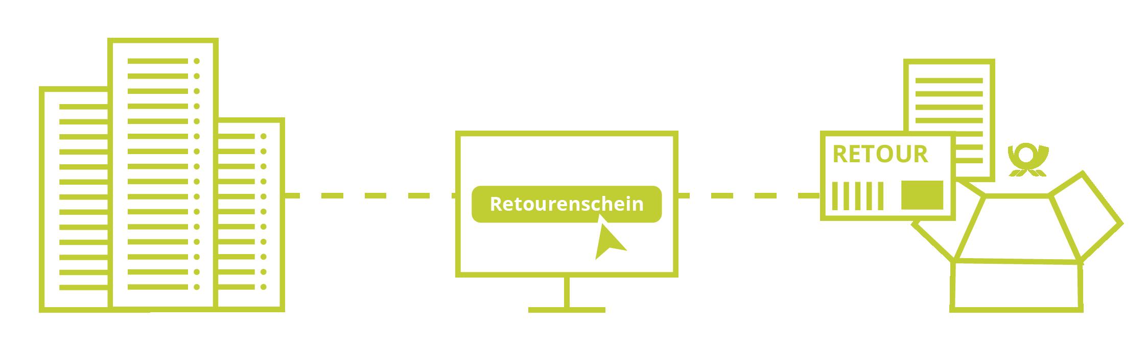 Blogbeiträge-Grafiken-Retourenmanagement_faveo