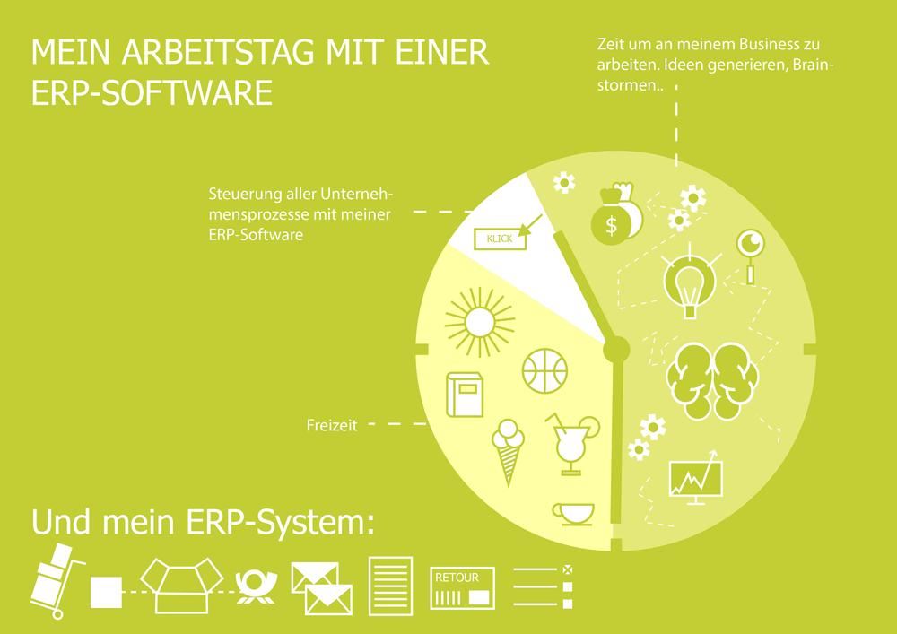 ERP und Webshop