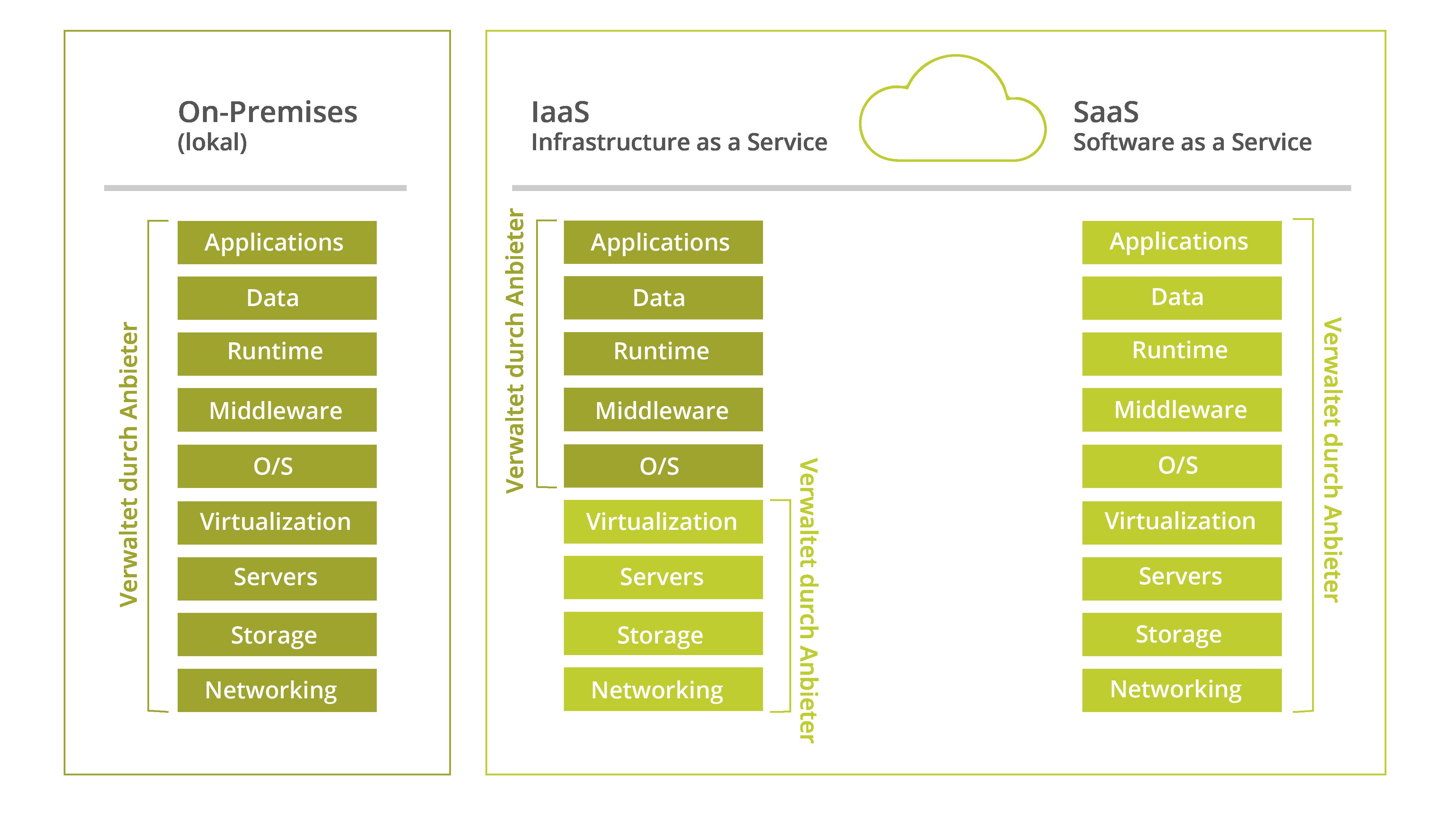 Betriebsmodell Vergleich Tabelle-04