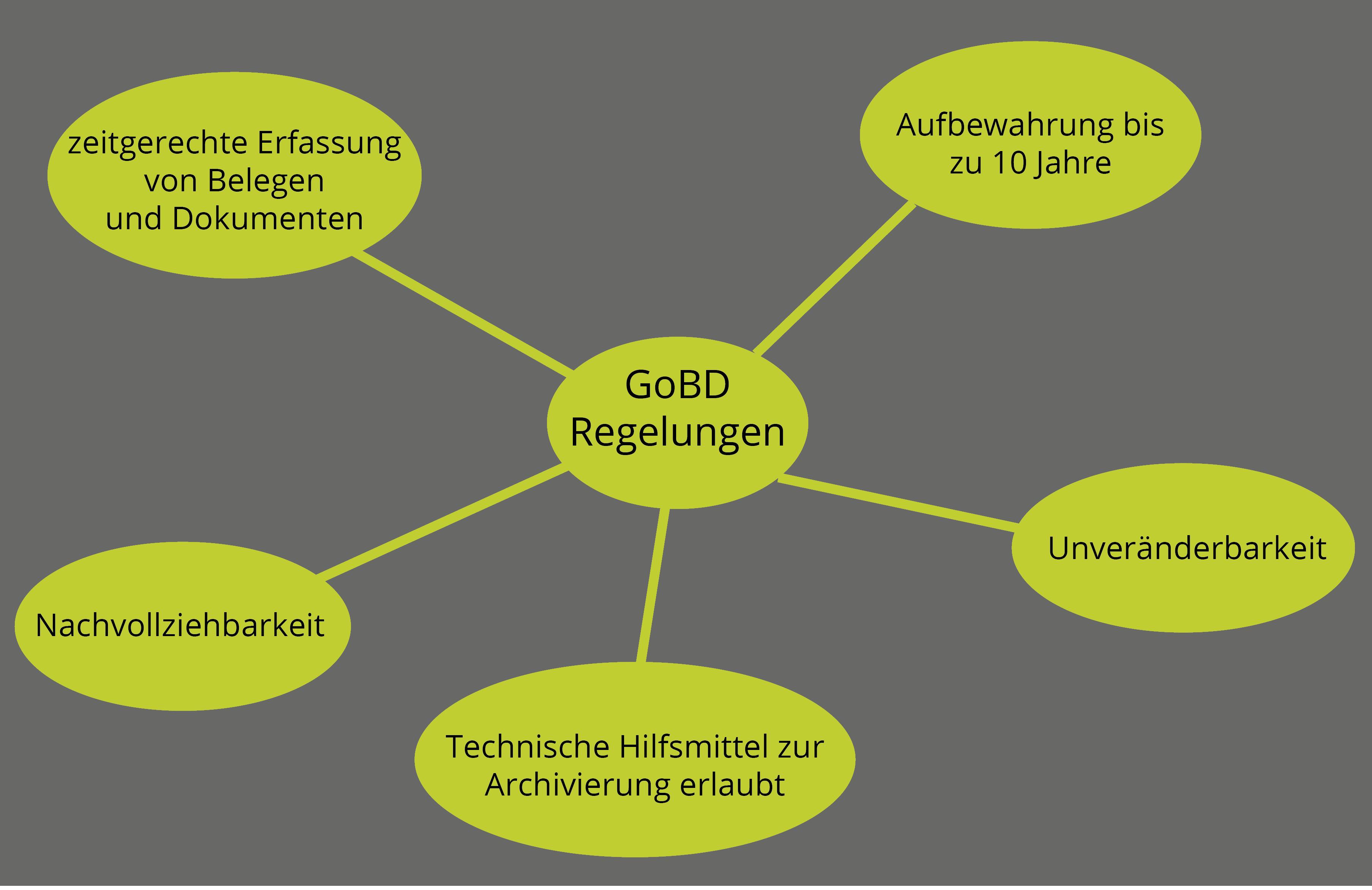 GoBD Regelungen_Zeichenfläche 1-1