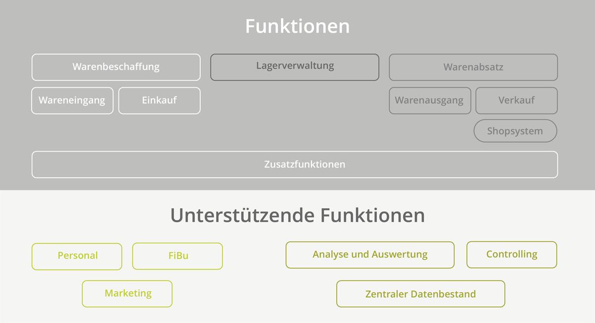 Warenwirtschaftssystem Funktionen
