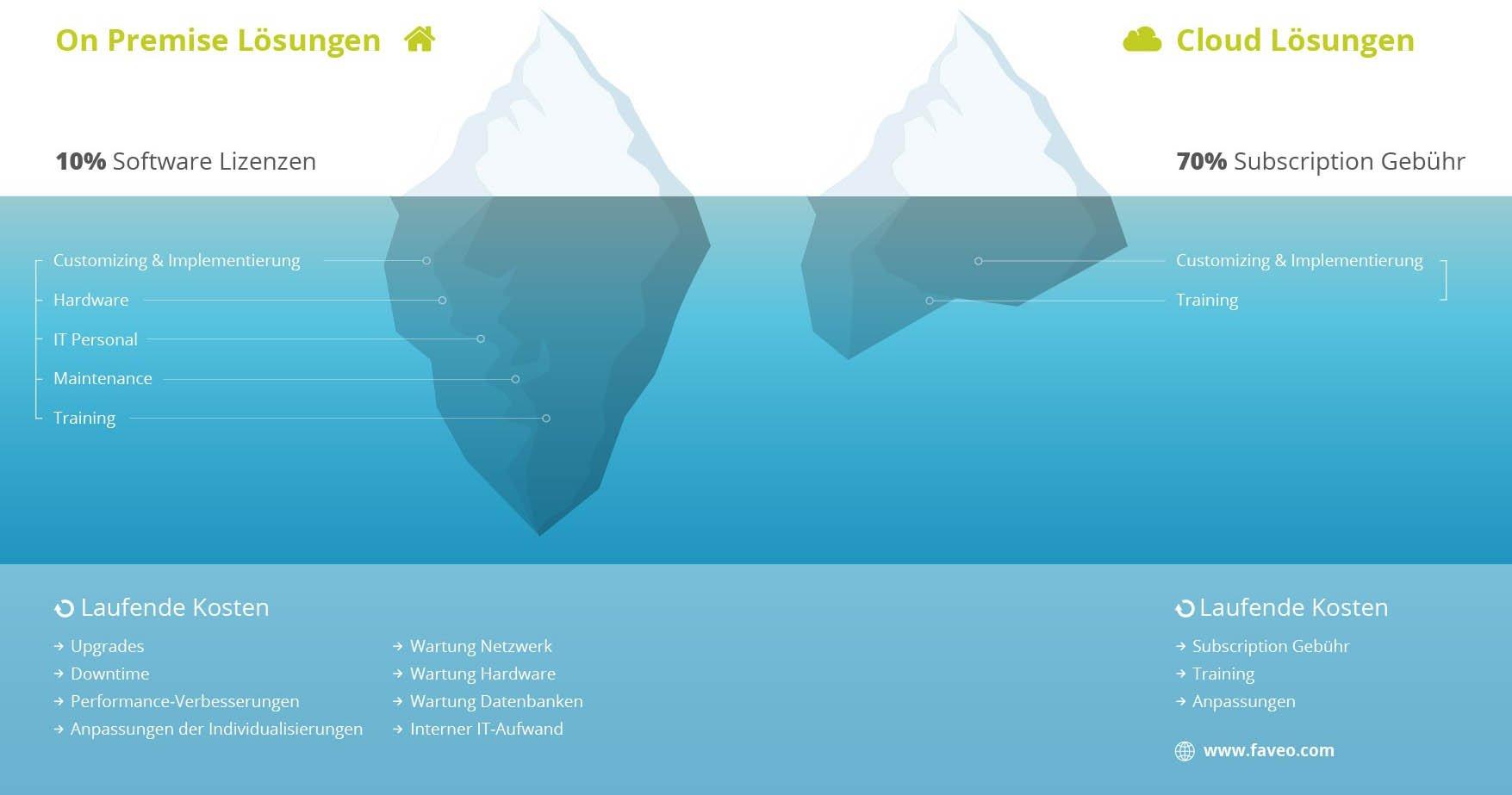 Warenwirtschaftssystem Cloud vs. On-Premise