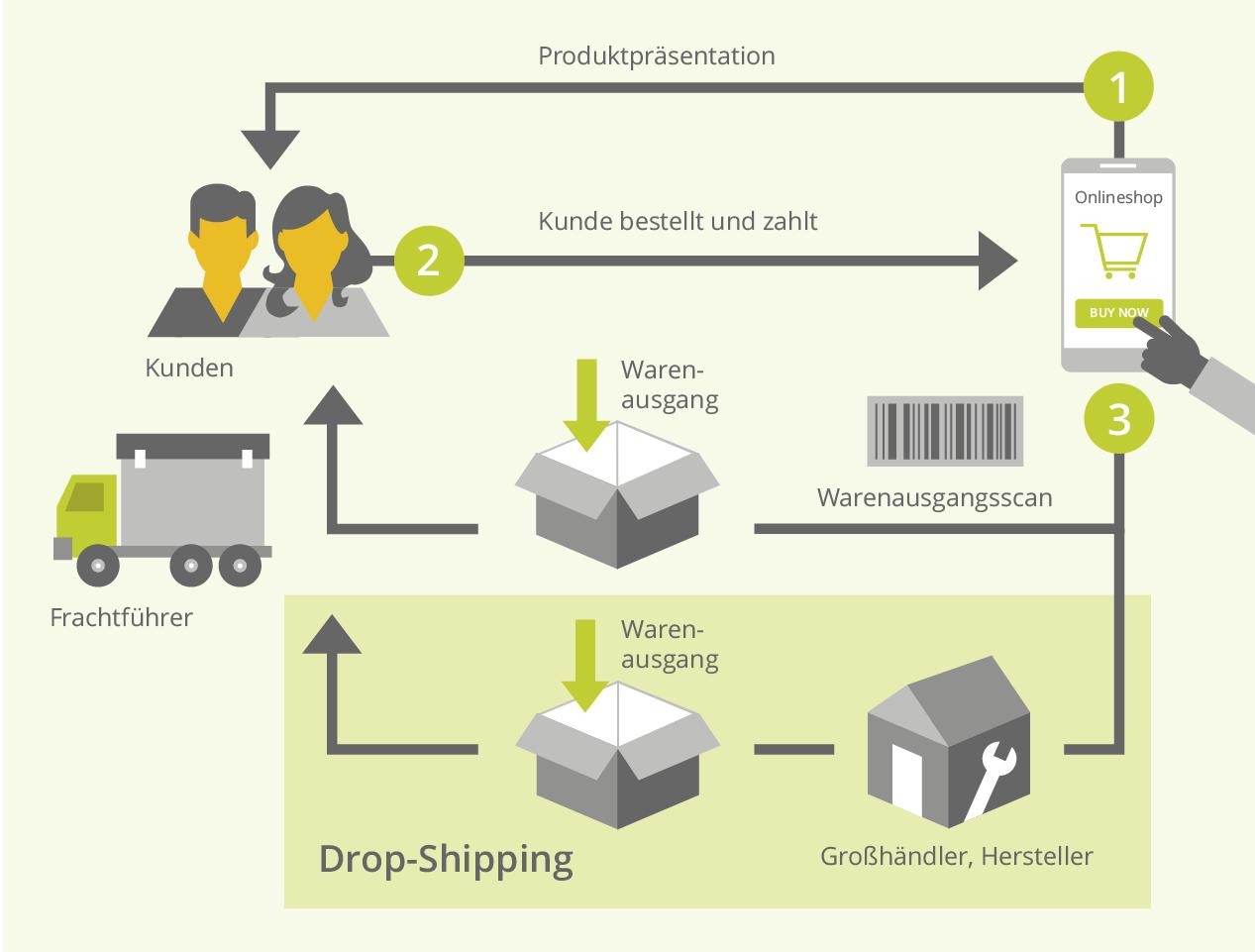 Dropshipping-Grafik