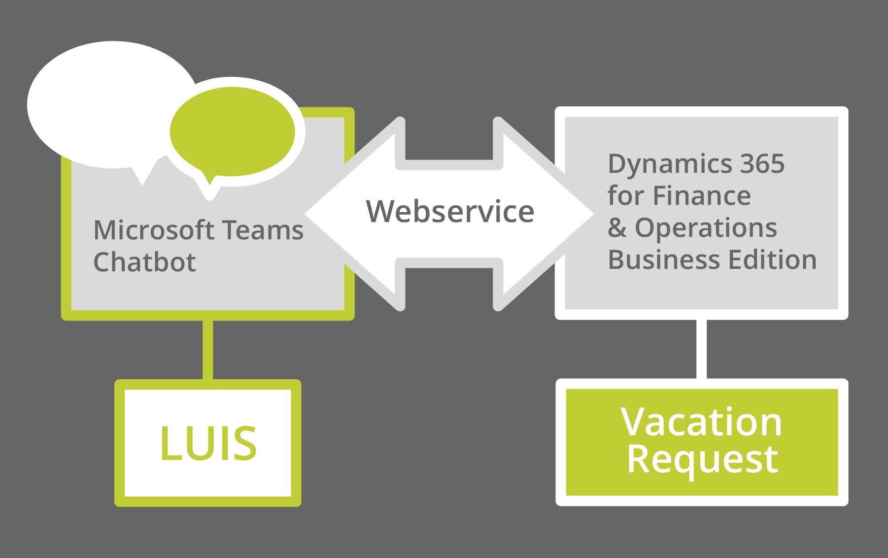 Integrating_Microsoft_Teams_Chatbot_in_Dynamics_NAV_faveo